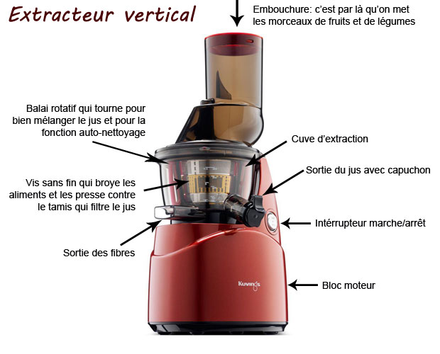 explication_extracteur_vertical